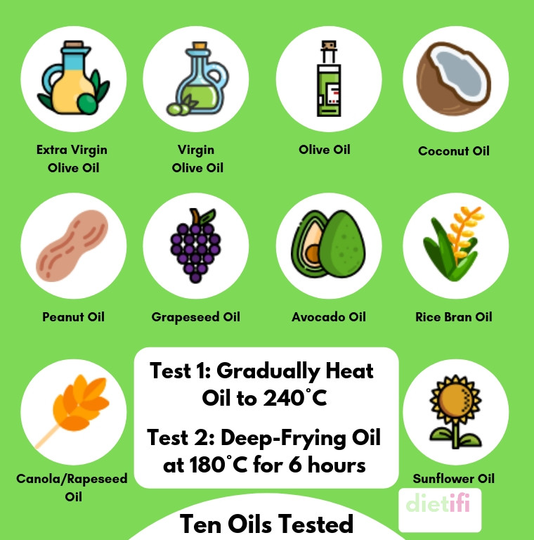 Oils Tested Infographic