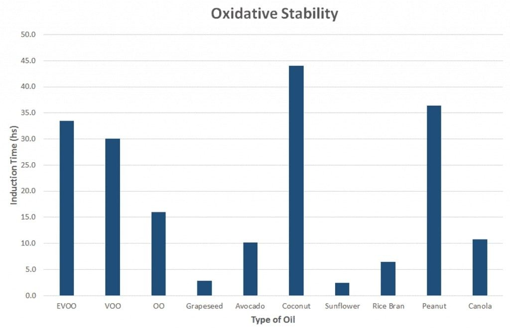 Oxidative Stability of Cooking Oils
